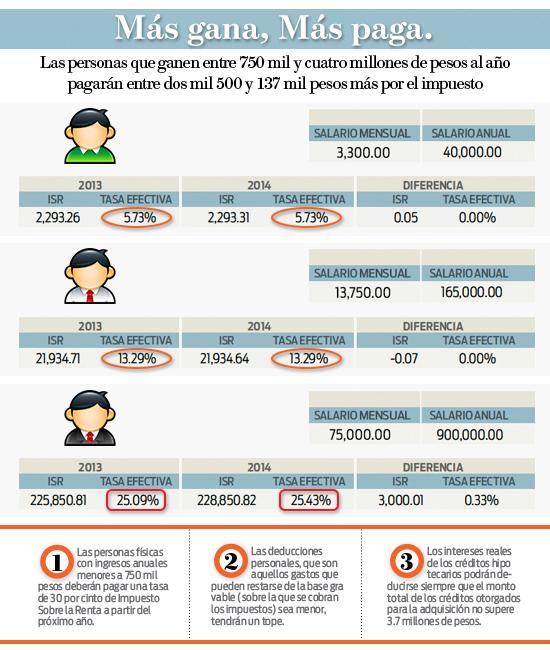 Impuestos al Salario