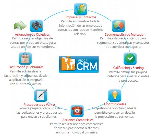 Sistema CRM