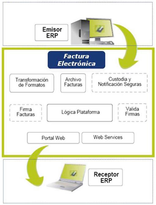 Ciclo de Factura Electrónica
