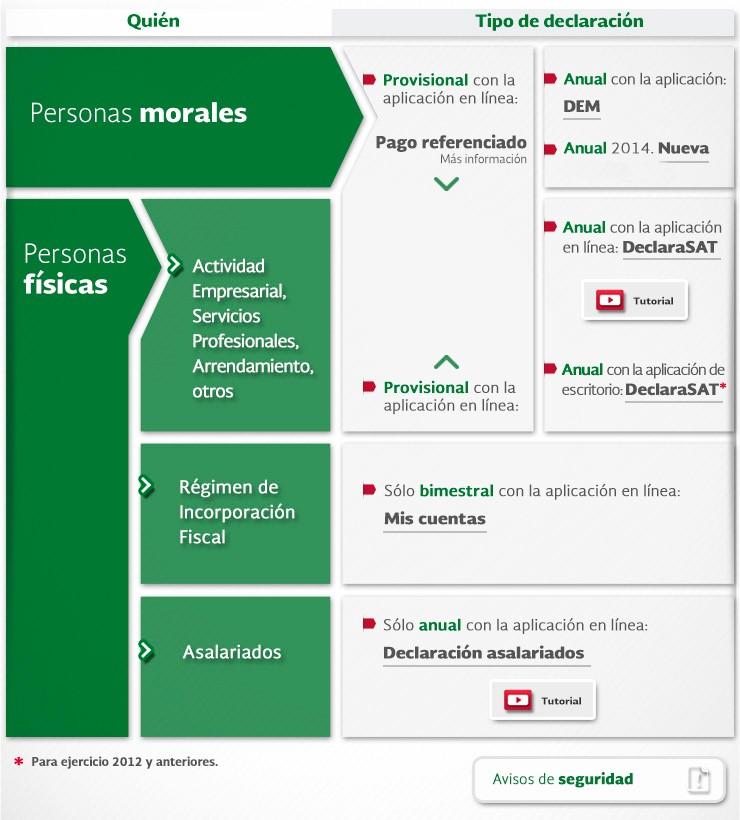 Sabes cu les son las diferencias entre personas f sicas y for Diferencia entre licencia de apertura y licencia de actividad
