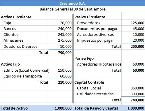 Cómo Hacer Un Balance General Todo Sobre La Facturación