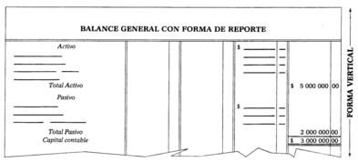 Balance en Forma de Reporte
