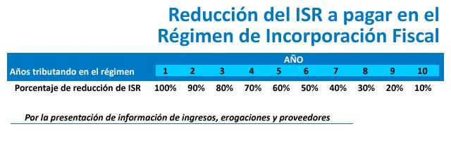 Reducción del ISR con el RIF