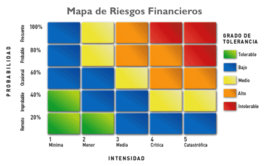 Mapa de Riesgos Financieros