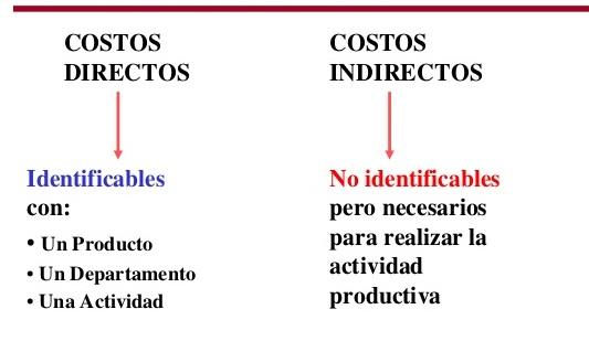 Directos -Indirectos