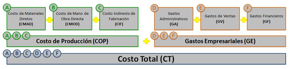 Interrelacion-de-los-Tipos-de-Gastos-y-Costos-Cronomaquia