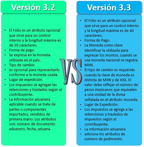 Las Diferencias entre de la Factura 3.2 y 3.3