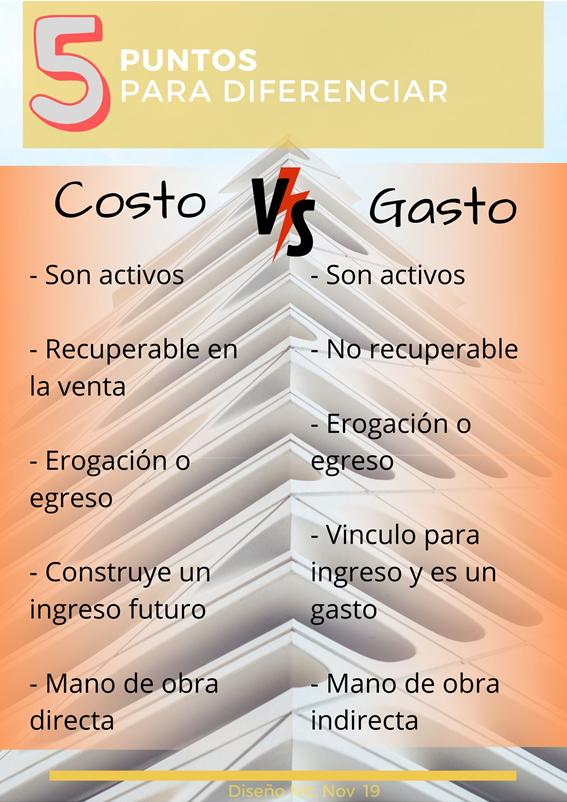 Diferencias entre Gasto y Costo en Contabilidad