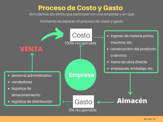 Proceso para Diferenciar Costo y Gasto