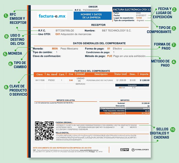 Estructura del CFDI versión 3.3 en Facturación Electrónica